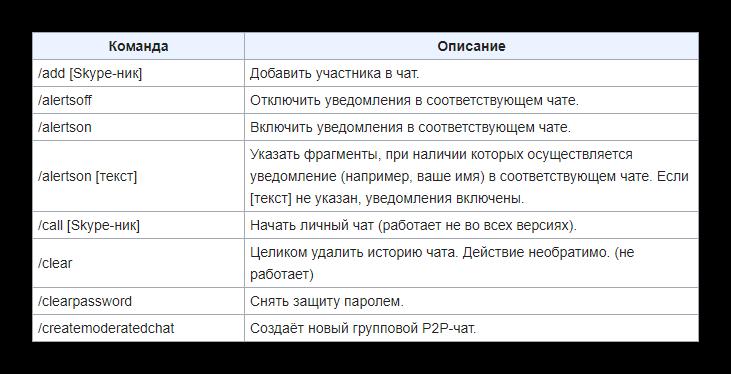 Неполный список команд в Skype